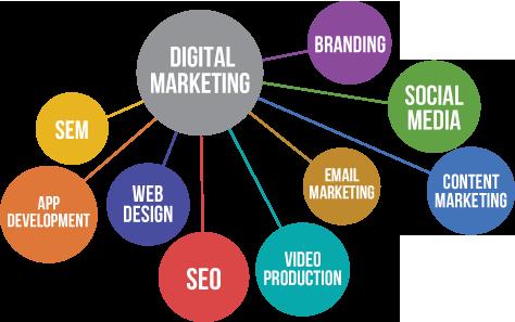 DigitalMarketingGraphic