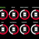Campanhas digitais Brasileiras são mais efetivas